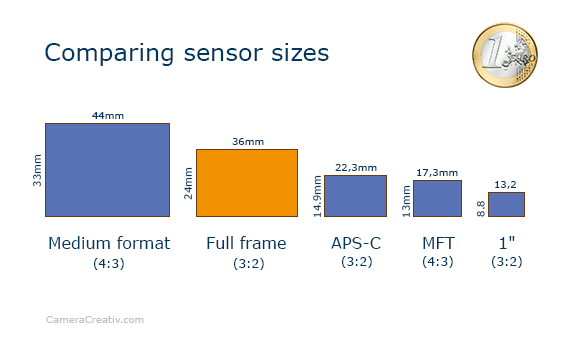 Infographic: K-1 II comparing sensor sizes